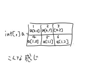 2次元配列