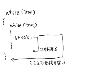 while文